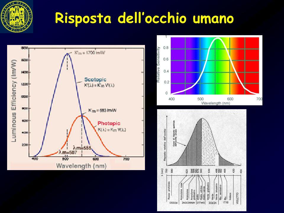 Intensità di una sorgente L'intensità luminosa L (o luminanza) di una sorgente che ha una distribuzione spettrale P( ) risulta: dove V( ) è la risposta spettrale dell'occhio.