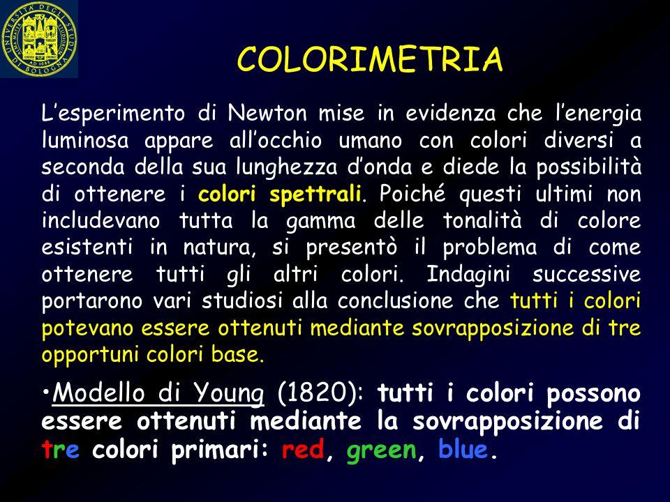 COLORIMETRIA L'esperimento di Newton mise in evidenza che l'energia luminosa appare all'occhio umano con colori diversi a seconda della sua lunghezza