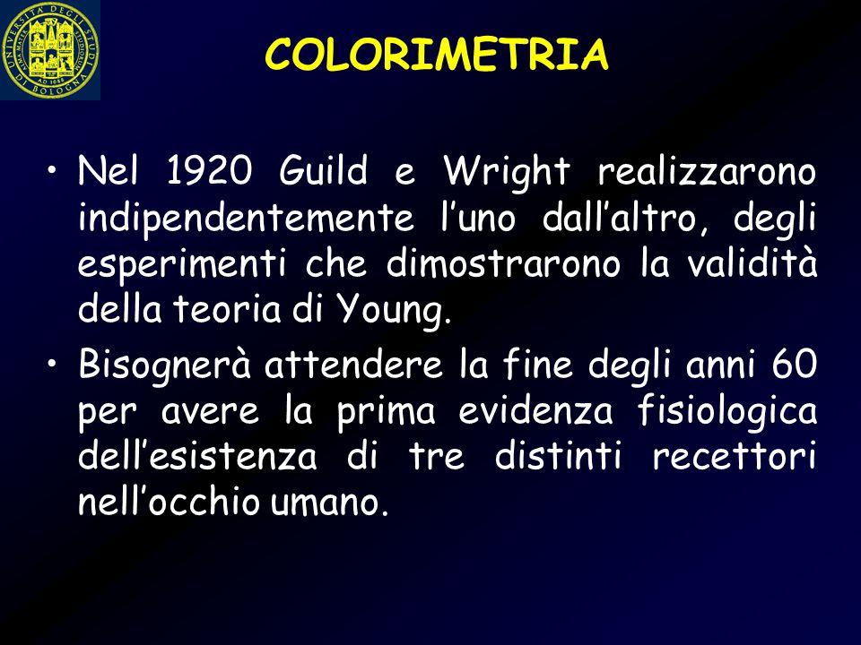 COLORIMETRIA Nel 1920 Guild e Wright realizzarono indipendentemente l'uno dall'altro, degli esperimenti che dimostrarono la validità della teoria di Y