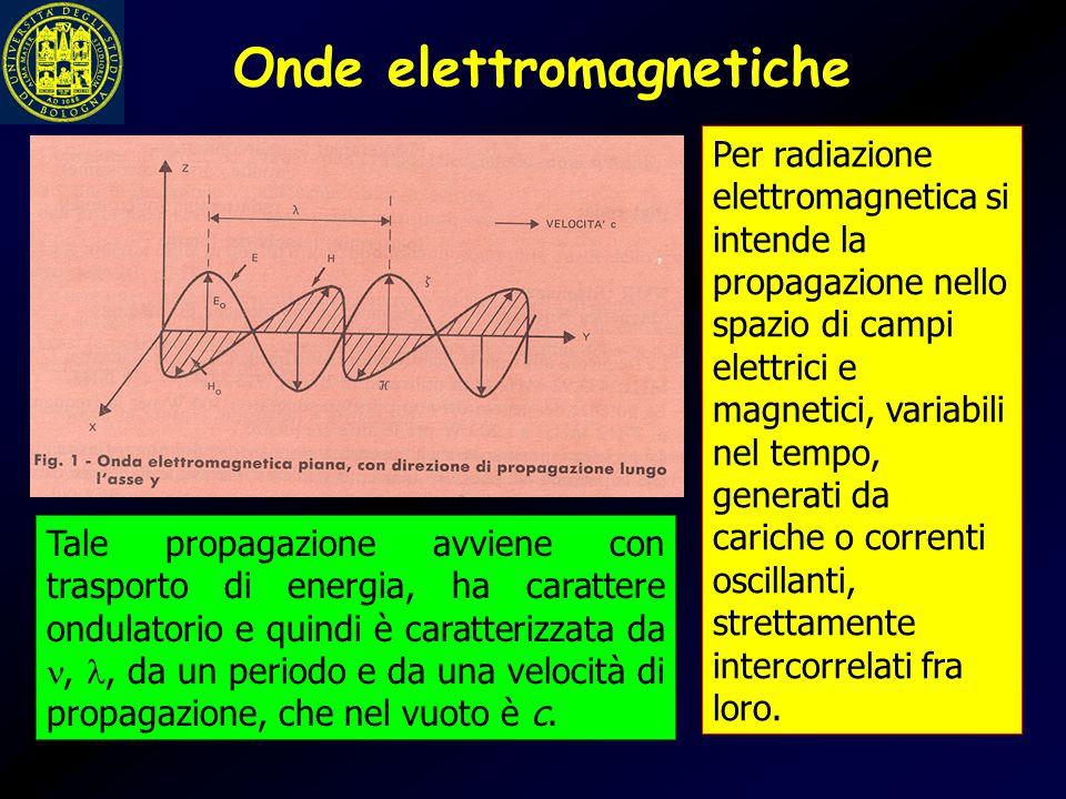 Spettro elettromagnetico Tensioni alternate (50 Hz) onde radio microonde (radar, telefonia cellulare) infrarosso luce visibile ultravioletto raggi X ( radiografia e tomografia) raggi gamma