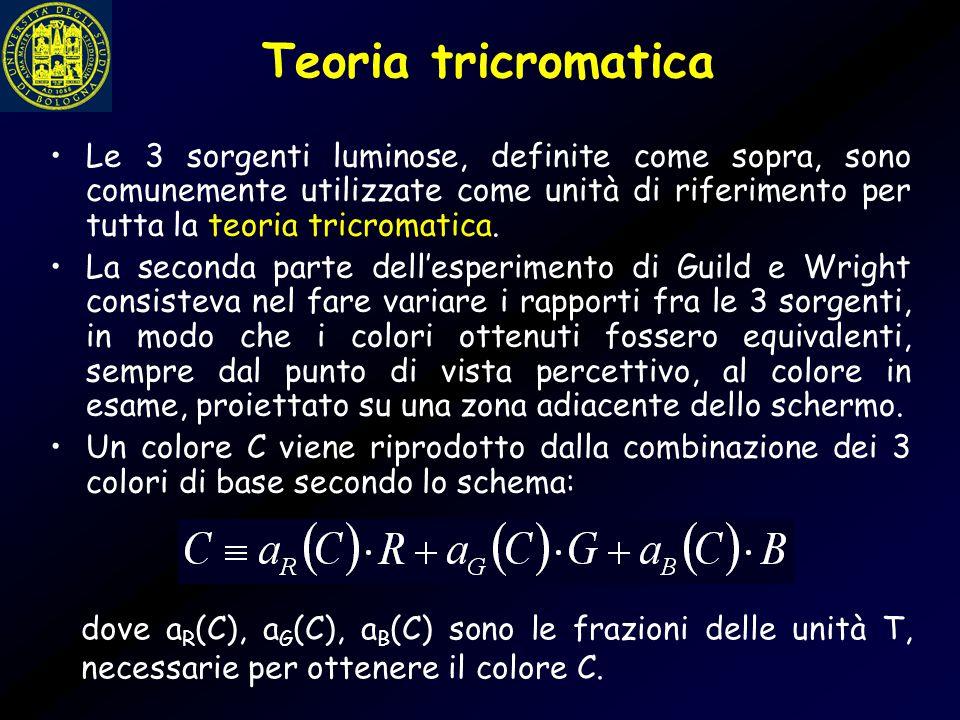 Teoria tricromatica Proprietà additiva: Il colore C 3, che può essere ottenuto mescolando i colori C1 e C2, può egualmente essere realizzato sommando la relative frazioni di ciascun primario che servono per ottenere C 1 e C 2.