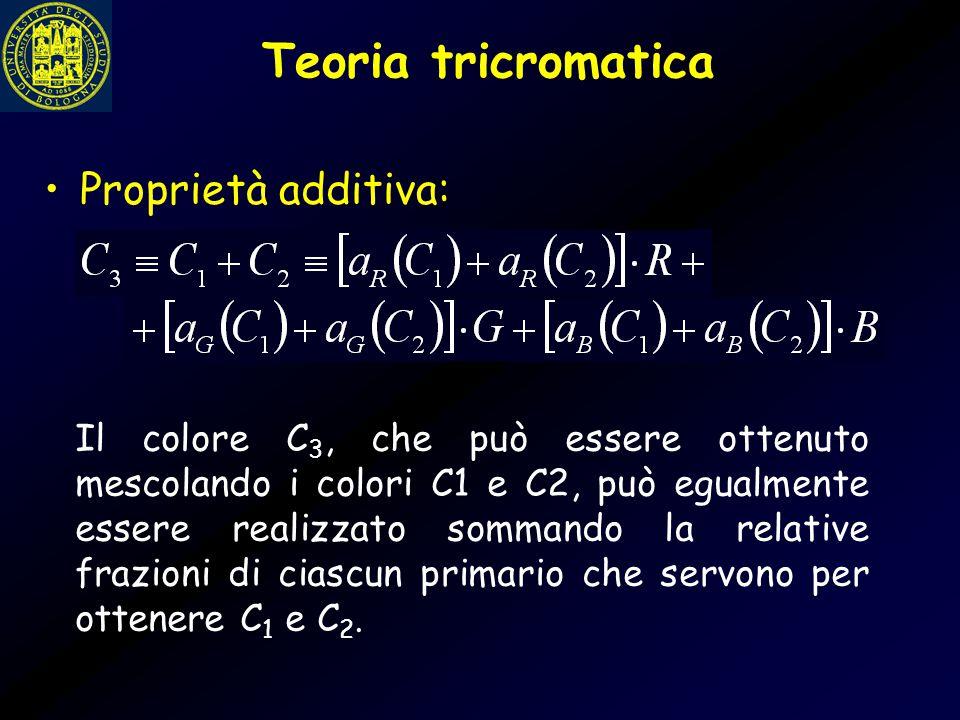 Teoria tricromatica Proprietà additiva: Il colore C 3, che può essere ottenuto mescolando i colori C1 e C2, può egualmente essere realizzato sommando