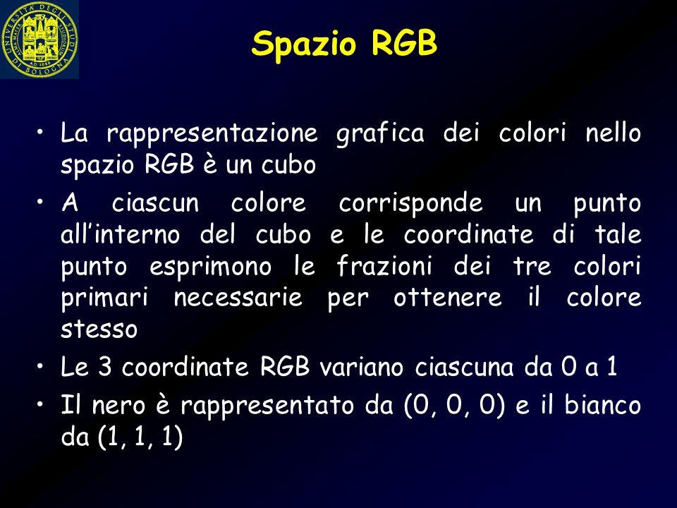 Spazio RGB La rappresentazione grafica dei colori nello spazio RGB è un cubo A ciascun colore corrisponde un punto all'interno del cubo e le coordinat