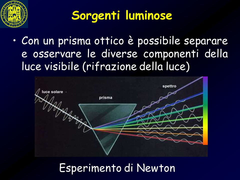 Sorgenti luminose Con un prisma ottico è possibile separare e osservare le diverse componenti della luce visibile (rifrazione della luce) Esperimento