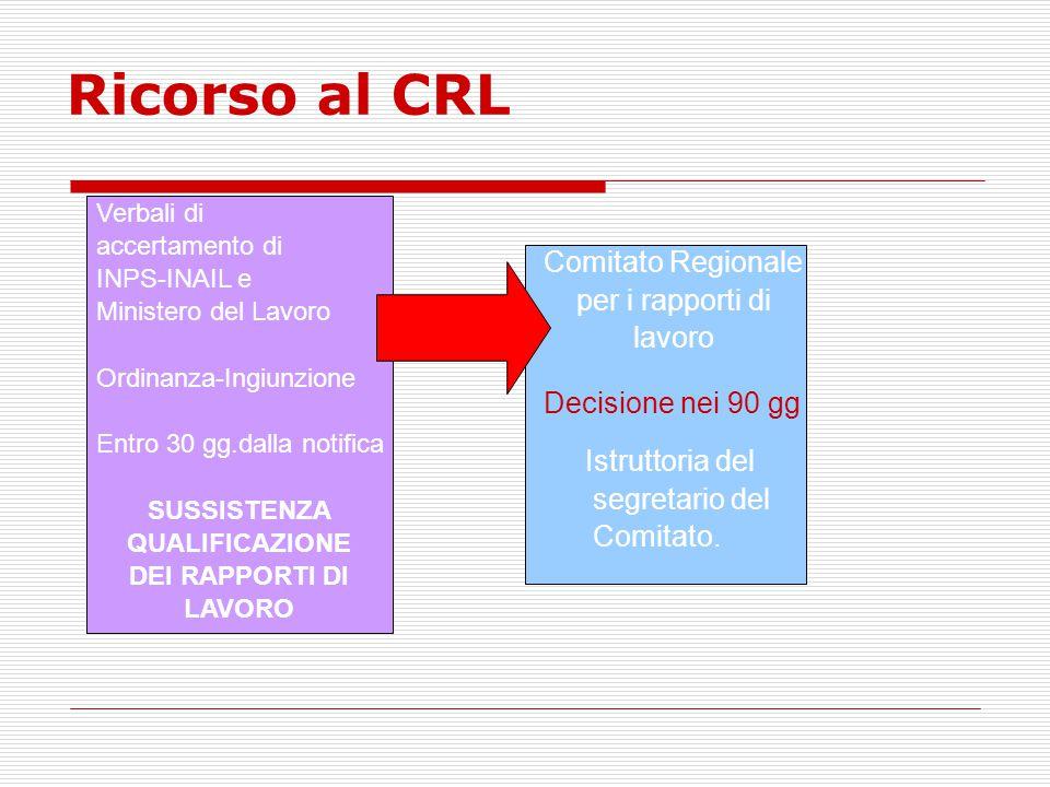 Ricorso al CRL Verbali di accertamento di INPS-INAIL e Ministero del Lavoro Ordinanza-Ingiunzione Entro 30 gg.dalla notifica SUSSISTENZA QUALIFICAZION