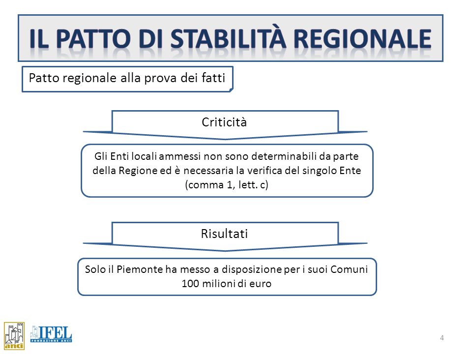 4 Patto regionale alla prova dei fatti Criticità Gli Enti locali ammessi non sono determinabili da parte della Regione ed è necessaria la verifica del singolo Ente (comma 1, lett.