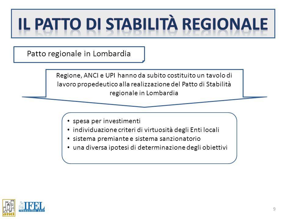 9 Patto regionale in Lombardia Regione, ANCI e UPI hanno da subito costituito un tavolo di lavoro propedeutico alla realizzazione del Patto di Stabilità regionale in Lombardia spesa per investimenti individuazione criteri di virtuosità degli Enti locali sistema premiante e sistema sanzionatorio una diversa ipotesi di determinazione degli obiettivi