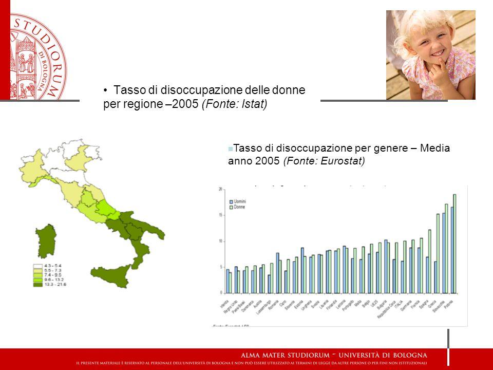 Tasso di disoccupazione delle donne per regione –2005 (Fonte: Istat) Tasso di disoccupazione per genere – Media anno 2005 (Fonte: Eurostat)