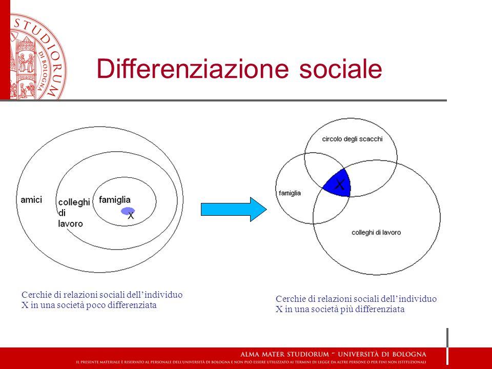 Cerchie di relazioni sociali dell'individuo X in una società poco differenziata Cerchie di relazioni sociali dell'individuo X in una società più diffe