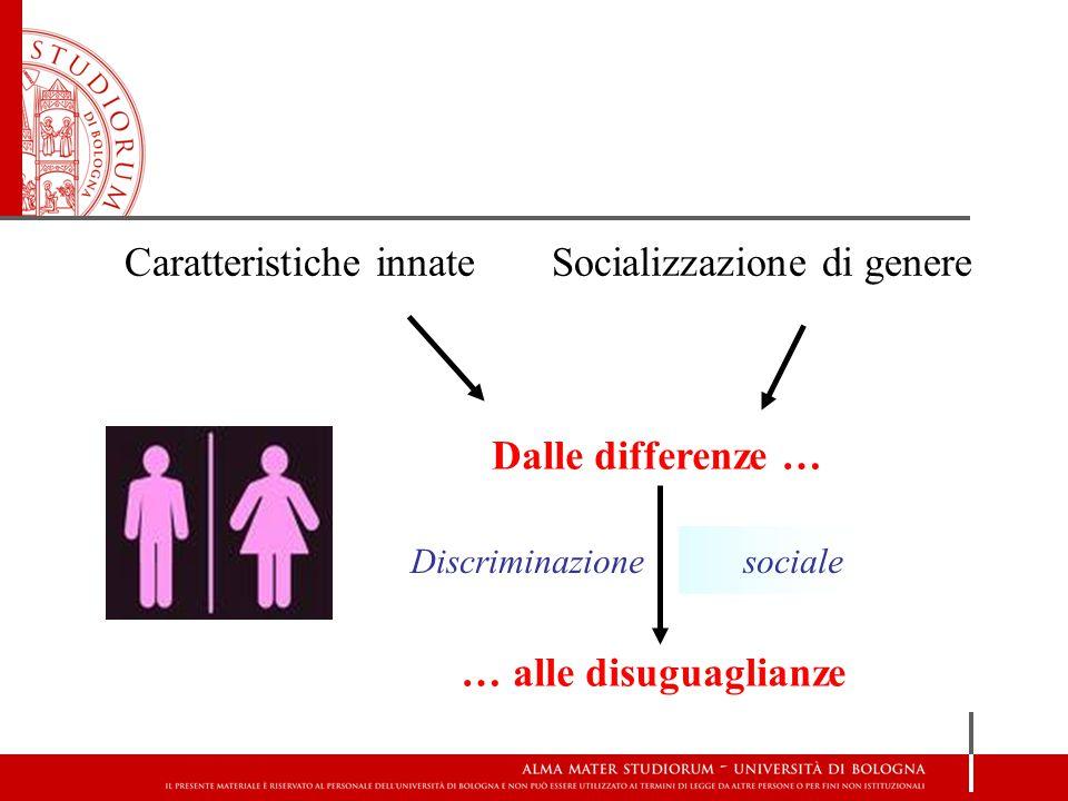 Caratteristiche innateSocializzazione di genere Dalle differenze … … alle disuguaglianze Discriminazione sociale