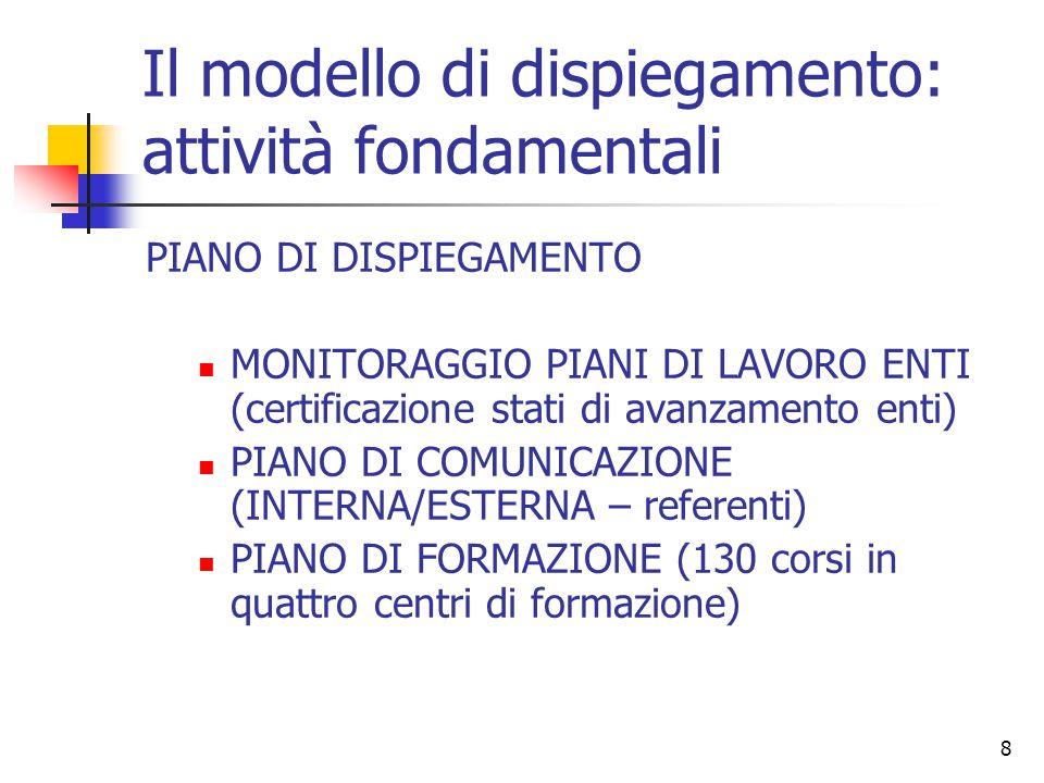 8 Il modello di dispiegamento: attività fondamentali PIANO DI DISPIEGAMENTO MONITORAGGIO PIANI DI LAVORO ENTI (certificazione stati di avanzamento enti) PIANO DI COMUNICAZIONE (INTERNA/ESTERNA – referenti) PIANO DI FORMAZIONE (130 corsi in quattro centri di formazione)