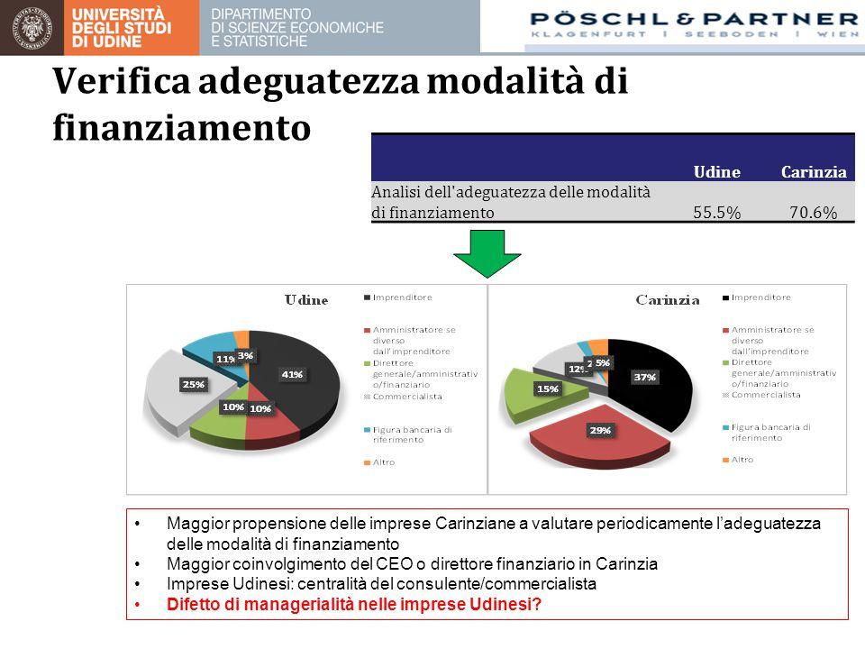 UdineCarinzia Analisi dell'adeguatezza delle modalità di finanziamento55.5%70.6% Verifica adeguatezza modalità di finanziamento Maggior propensione de