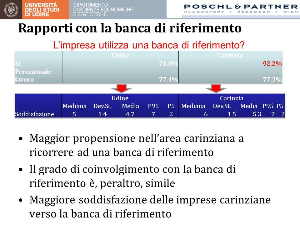 Maggior propensione nell'area carinziana a ricorrere ad una banca di riferimento Il grado di coinvolgimento con la banca di riferimento è, peraltro, s
