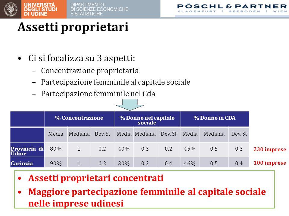 % Concentrazione % Donne nel capitale sociale % Donne in CDA MediaMedianaDev. StMediaMedianaDev. StMediaMedianaDev. St Provincia di Udine 80%10.240%0.