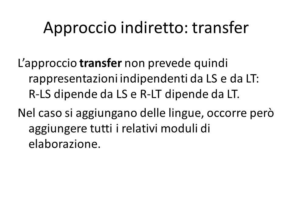 Approccio indiretto: transfer L'approccio transfer non prevede quindi rappresentazioni indipendenti da LS e da LT: R-LS dipende da LS e R-LT dipende da LT.