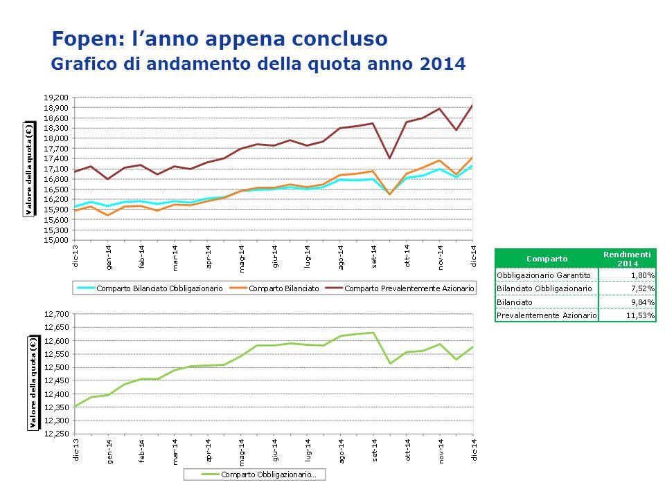 Fopen: l'anno appena concluso Grafico di andamento della quota anno 2014