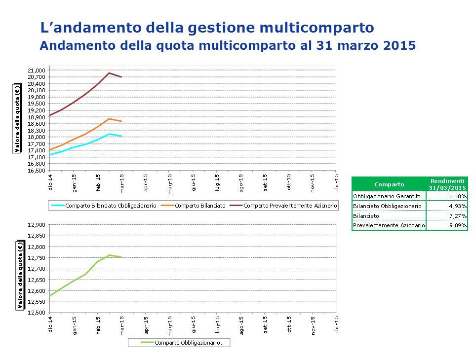 L'andamento della gestione multicomparto Andamento della quota multicomparto al 31 marzo 2015