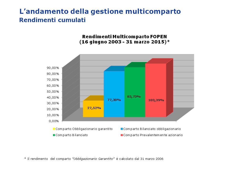 L'andamento della gestione multicomparto Rendimenti cumulati