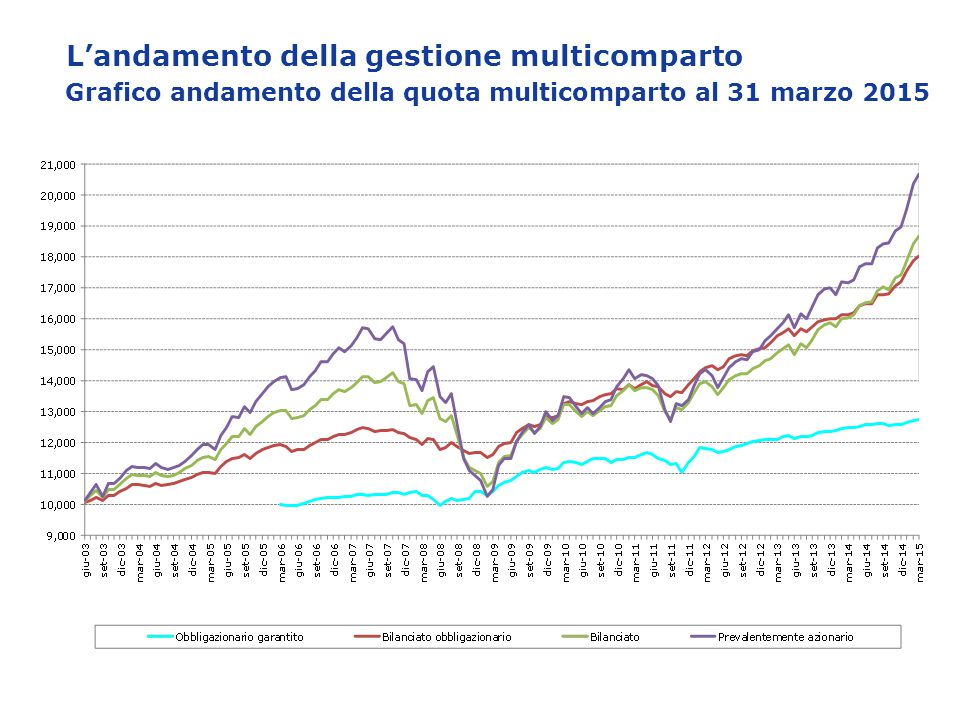 L'andamento della gestione multicomparto Grafico andamento della quota multicomparto al 31 marzo 2015