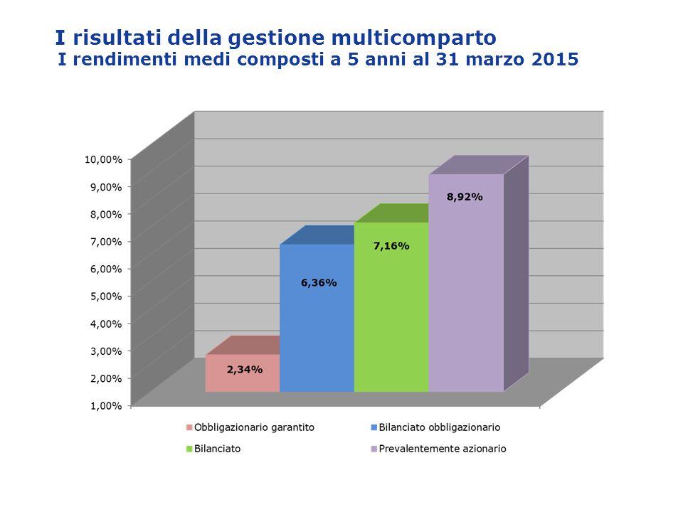 I risultati della gestione multicomparto I rendimenti medi composti a 5 anni al 31 marzo 2015