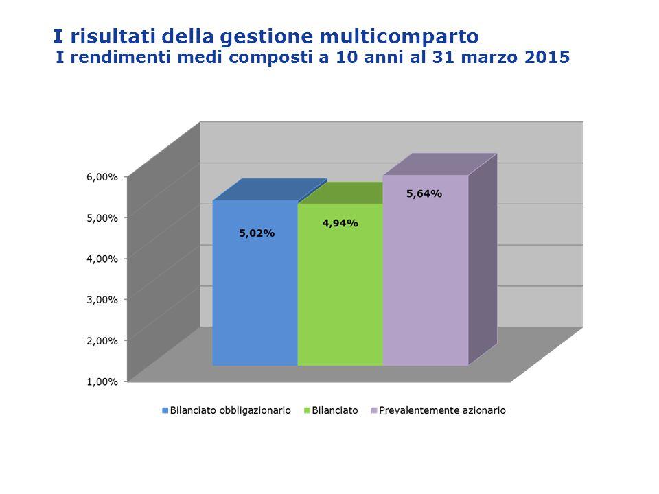 I risultati della gestione multicomparto I rendimenti medi composti a 10 anni al 31 marzo 2015