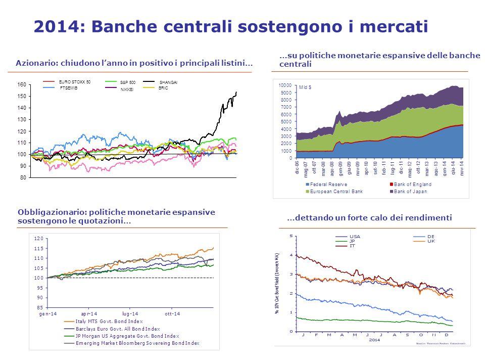 2014: Banche centrali sostengono i mercati Azionario: chiudono l'anno in positivo i principali listini… Obbligazionario: politiche monetarie espansive sostengono le quotazioni… 1- gen-2014=100 …su politiche monetarie espansive delle banche centrali …dettando un forte calo dei rendimenti EURO STOXX 50 FTSEMIB S&P 500 NIKKEI SHANGAI BRIC