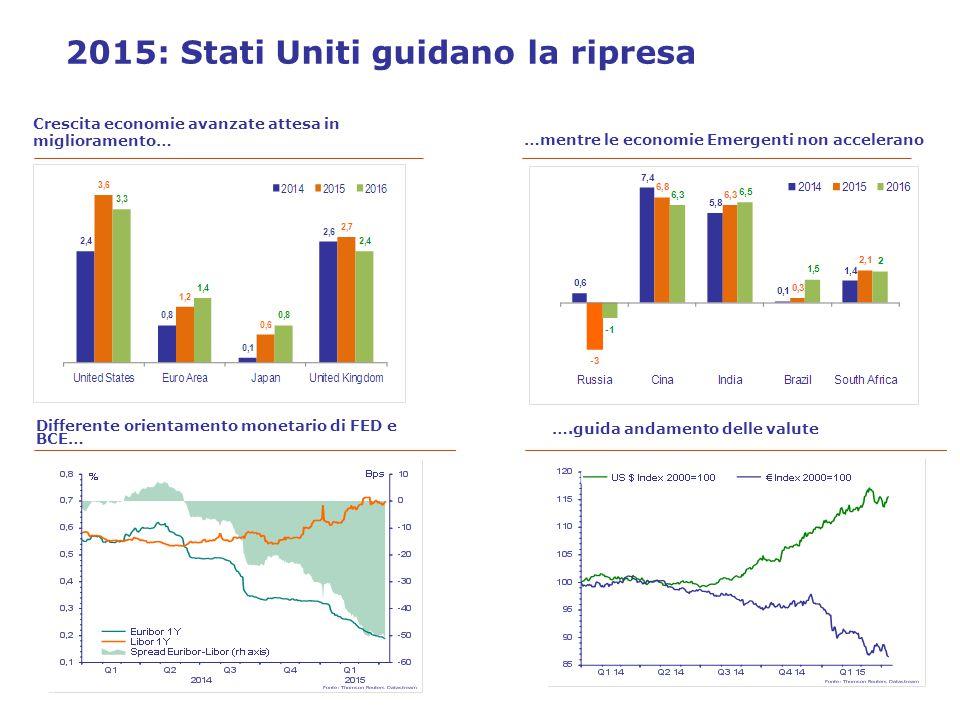 Crescita economie avanzate attesa in miglioramento… …mentre le economie Emergenti non accelerano 2015: Stati Uniti guidano la ripresa Differente orientamento monetario di FED e BCE… ….guida andamento delle valute