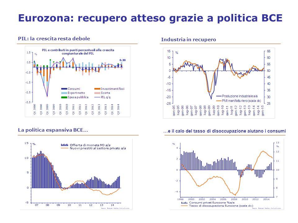 Eurozona: recupero atteso grazie a politica BCE PIL: la crescita resta debole Industria in recupero La politica espansiva BCE… …e il calo del tasso di disoccupazione aiutano i consumi
