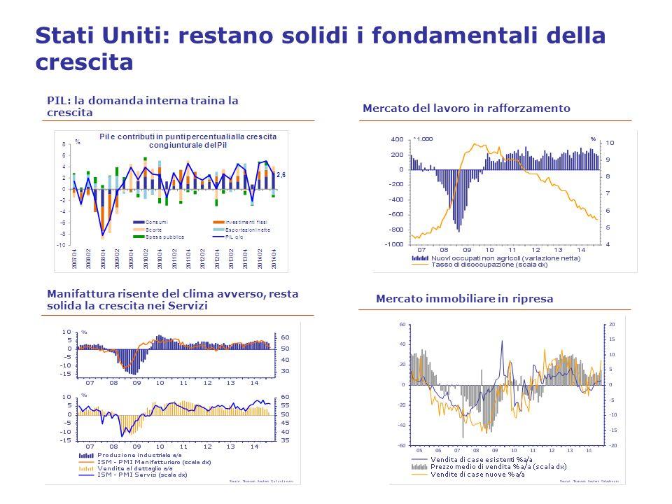 Stati Uniti: restano solidi i fondamentali della crescita PIL: la domanda interna traina la crescita Mercato del lavoro in rafforzamento Manifattura risente del clima avverso, resta solida la crescita nei Servizi Mercato immobiliare in ripresa