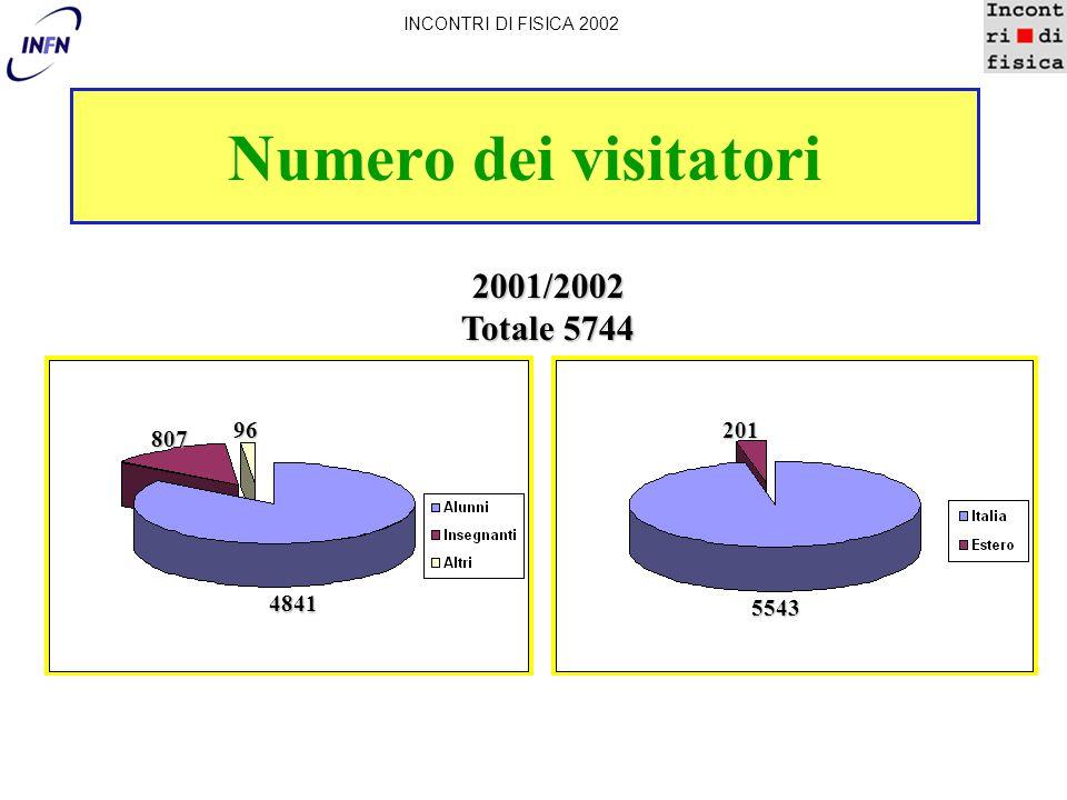 Numero dei visitatori INCONTRI DI FISICA 2002 2001/2002 Totale 5744 96 807 4841 5543 201