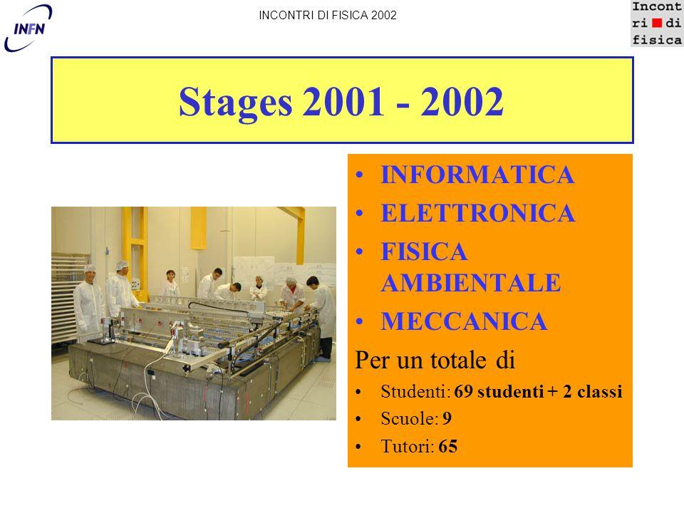 Stages 2001 - 2002 INFORMATICA ELETTRONICA FISICA AMBIENTALE MECCANICA Per un totale di Studenti: 69 studenti + 2 classi Scuole: 9 Tutori: 65 INCONTRI DI FISICA 2002