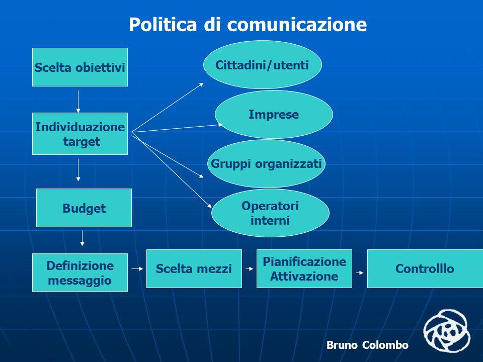 Bruno Colombo Politica di comunicazione Scelta obiettivi Individuazione target Cittadini/utenti Imprese Gruppi organizzati Budget Definizione messaggi