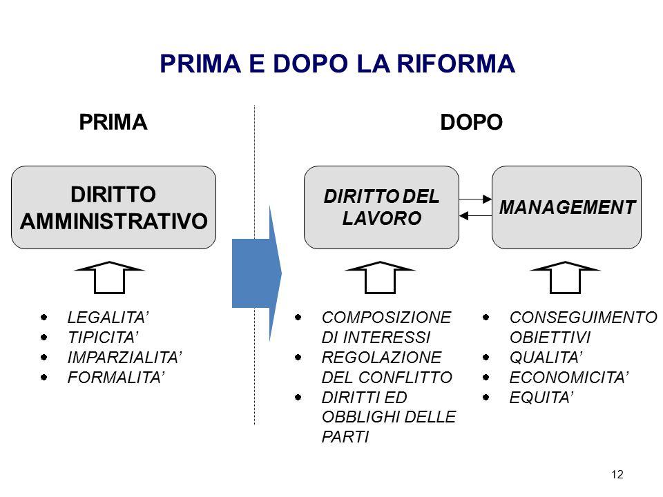 12 PRIMA E DOPO LA RIFORMA DIRITTO AMMINISTRATIVO  LEGALITA'  TIPICITA'  IMPARZIALITA'  FORMALITA' MANAGEMENT DIRITTO DEL LAVORO  COMPOSIZIONE DI INTERESSI  REGOLAZIONE DEL CONFLITTO  DIRITTI ED OBBLIGHI DELLE PARTI  CONSEGUIMENTO OBIETTIVI  QUALITA'  ECONOMICITA'  EQUITA' PRIMA DOPO