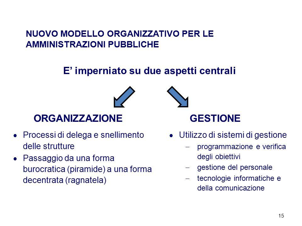 15 NUOVO MODELLO ORGANIZZATIVO PER LE AMMINISTRAZIONI PUBBLICHE E' imperniato su due aspetti centrali ORGANIZZAZIONEGESTIONE  Processi di delega e sn