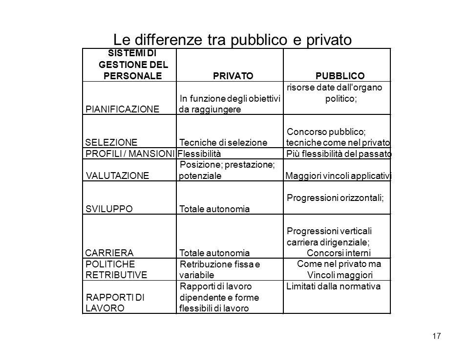 17 SISTEMI DI GESTIONE DEL PERSONALEPRIVATOPUBBLICO PIANIFICAZIONE In funzione degli obiettivi da raggiungere risorse date dall'organo politico; SELEZ