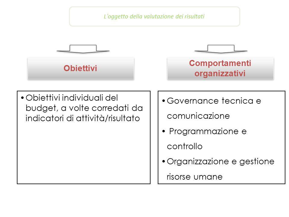 L'oggetto della valutazione dei risultati Obiettivi Obiettivi individuali del budget, a volte corredati da indicatori di attività/risultato Governance tecnica e comunicazione Programmazione e controllo Organizzazione e gestione risorse umane Comportamenti organizzativi