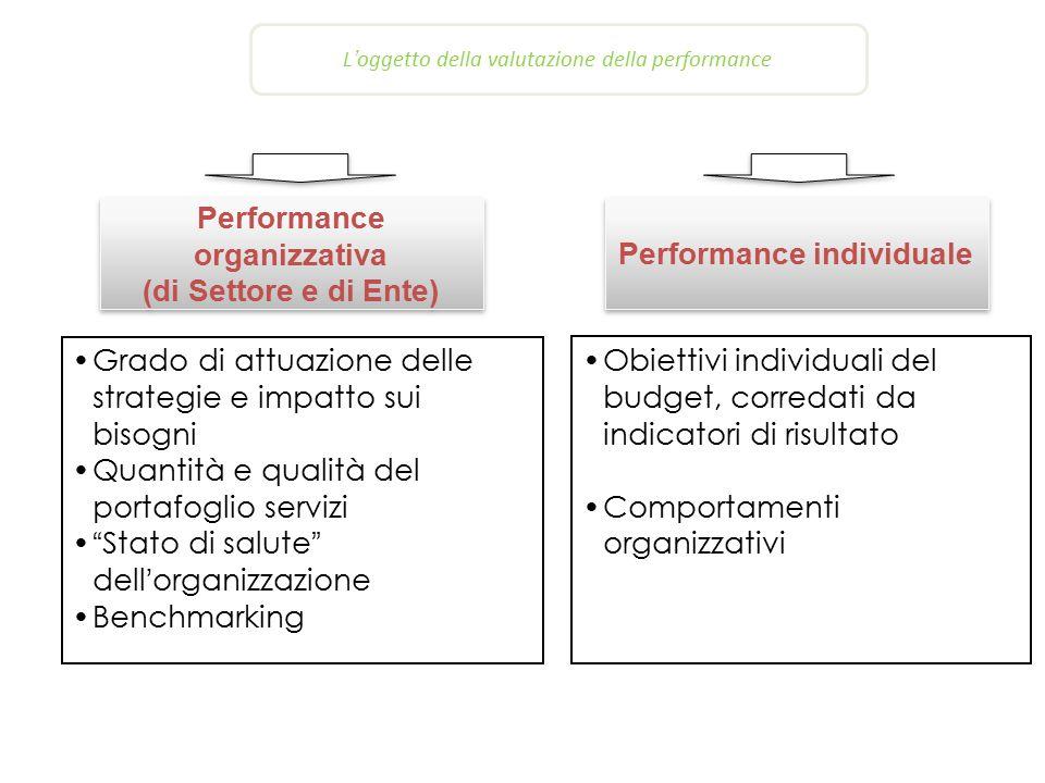 L'oggetto della valutazione della performance Performance organizzativa (di Settore e di Ente) Performance organizzativa (di Settore e di Ente) Grado di attuazione delle strategie e impatto sui bisogni Quantità e qualità del portafoglio servizi Stato di salute dell'organizzazione Benchmarking Obiettivi individuali del budget, corredati da indicatori di risultato Comportamenti organizzativi Performance individuale