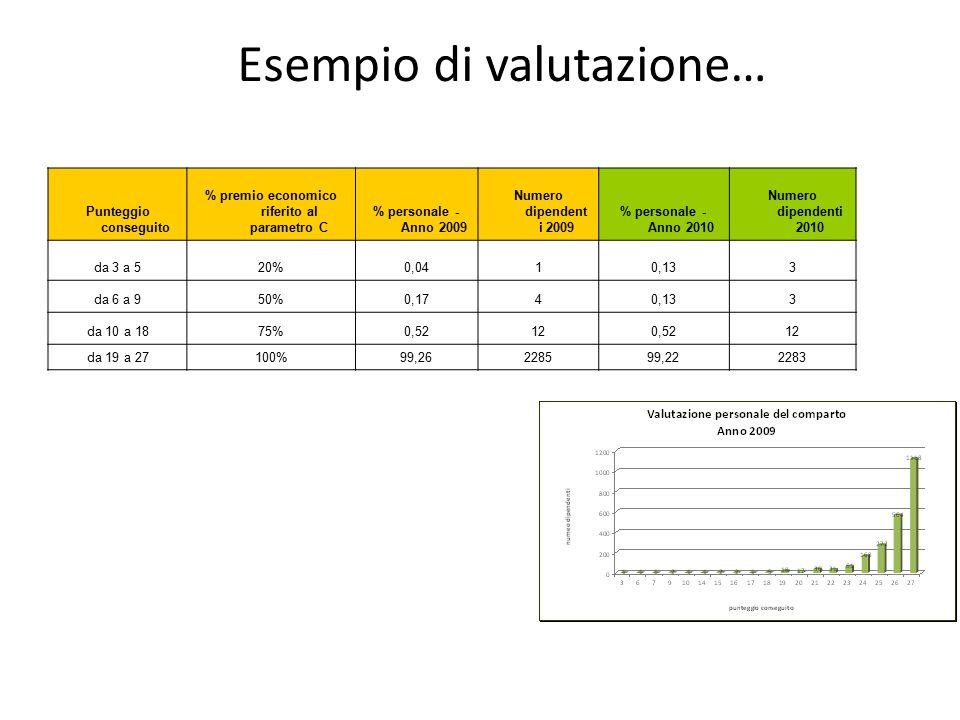 Esempio di valutazione… Punteggio conseguito % premio economico riferito al parametro C % personale - Anno 2009 Numero dipendent i 2009 % personale -