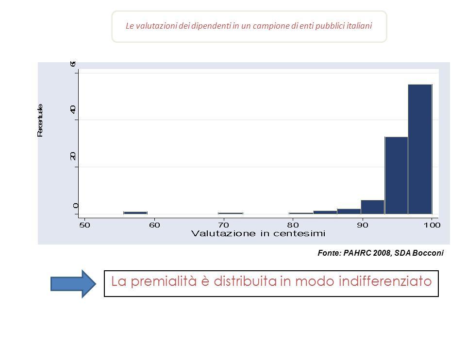 Le valutazioni dei dipendenti in un campione di enti pubblici italiani Fonte: PAHRC 2008, SDA Bocconi La premialità è distribuita in modo indifferenzi