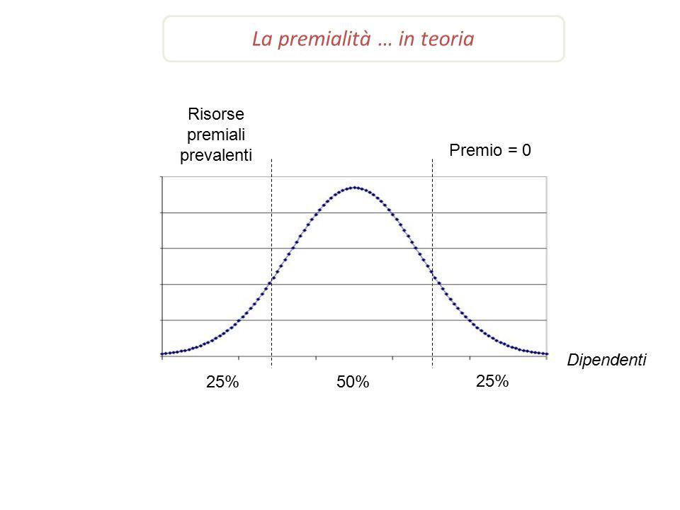 La premialità … in teoria 25%50% 25% Premio = 0 Risorse premiali prevalenti Dipendenti