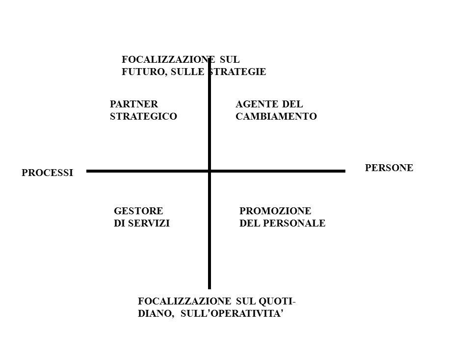 PERSONE PROCESSI FOCALIZZAZIONE SUL FUTURO, SULLE STRATEGIE FOCALIZZAZIONE SUL QUOTI- DIANO, SULL ' OPERATIVITA ' PARTNER STRATEGICO AGENTE DEL CAMBIAMENTO GESTORE DI SERVIZI PROMOZIONE DEL PERSONALE
