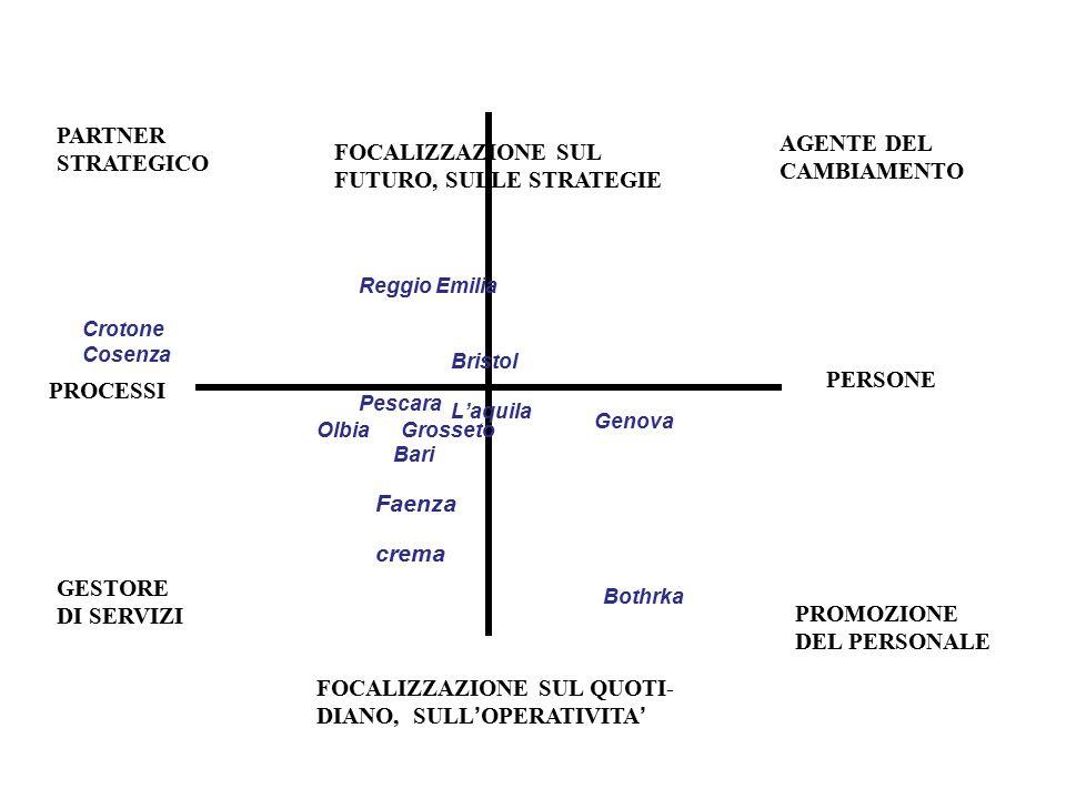 PERSONE PROCESSI FOCALIZZAZIONE SUL FUTURO, SULLE STRATEGIE FOCALIZZAZIONE SUL QUOTI- DIANO, SULL ' OPERATIVITA ' crema Faenza Reggio Emilia Bristol B