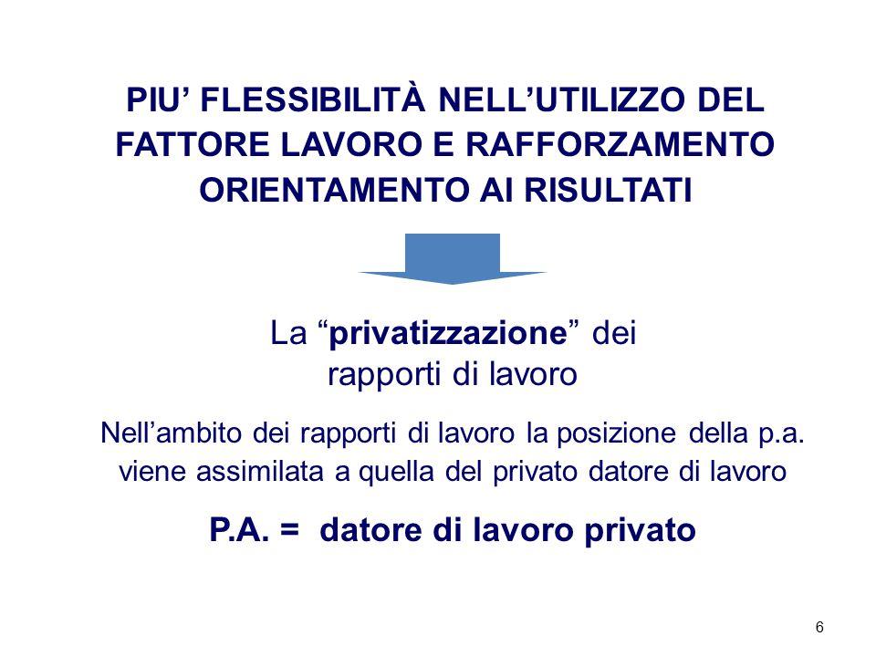 6 PIU' FLESSIBILITÀ NELL'UTILIZZO DEL FATTORE LAVORO E RAFFORZAMENTO ORIENTAMENTO AI RISULTATI La privatizzazione dei rapporti di lavoro Nell'ambito dei rapporti di lavoro la posizione della p.a.
