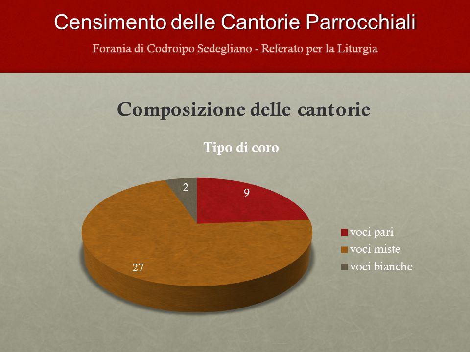 Censimento delle Cantorie Parrocchiali Composizione delle cantorie Forania di Codroipo Sedegliano - Referato per la Liturgia