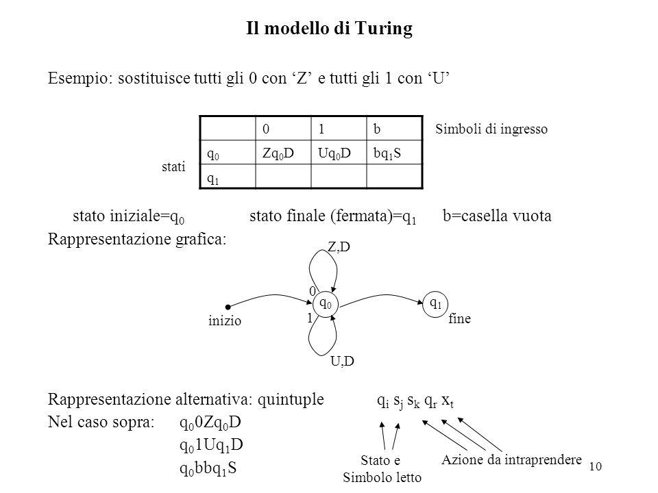 10 Il modello di Turing Esempio: sostituisce tutti gli 0 con 'Z' e tutti gli 1 con 'U' stato iniziale=q 0 stato finale (fermata)=q 1 b=casella vuota R