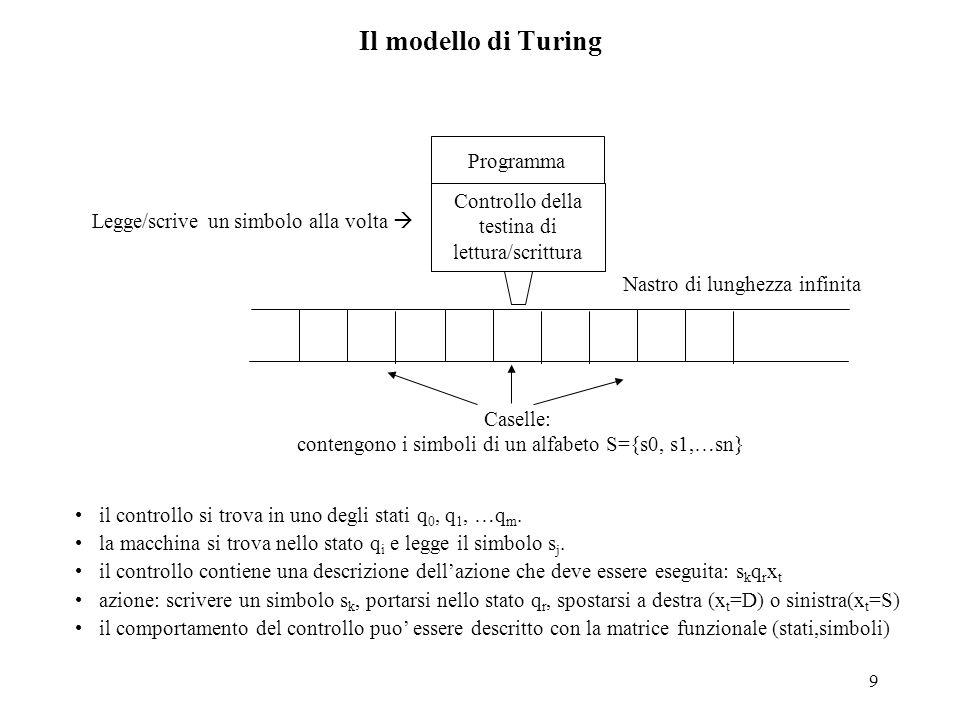 10 Il modello di Turing Esempio: sostituisce tutti gli 0 con 'Z' e tutti gli 1 con 'U' stato iniziale=q 0 stato finale (fermata)=q 1 b=casella vuota Rappresentazione grafica: Rappresentazione alternativa: quintupleq i s j s k q r x t Nel caso sopra:q 0 0Zq 0 D q 0 1Uq 1 D q 0 bbq 1 S 01b q0q0 Zq 0 DUq 0 Dbq 1 S q1q1 Simboli di ingresso stati q0q0 q1q1 inizio fine 0 1 Z,D U,D Stato e Simbolo letto Azione da intraprendere