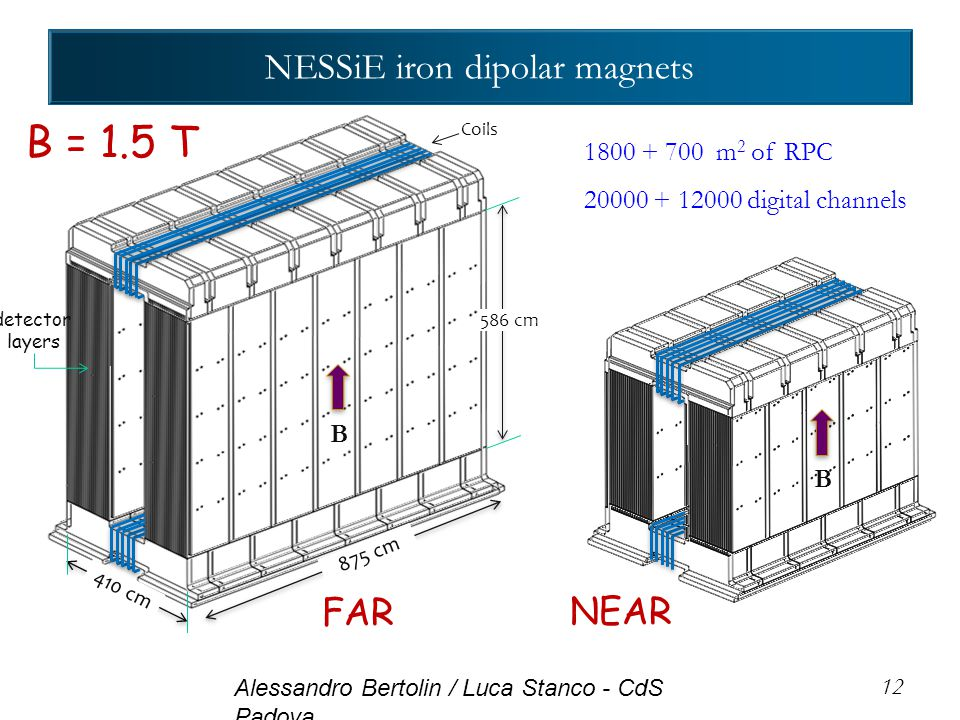 NESSiE iron dipolar magnets 12 875 cm 410 cm 586 cm FAR NEAR Coils B detector layers 1800 + 700 m 2 of RPC 20000 + 12000 digital channels B = 1.5 T B Alessandro Bertolin / Luca Stanco - CdS Padova
