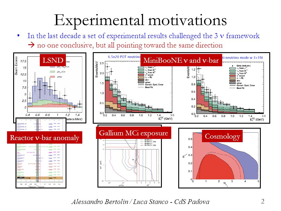 In the last decade a set of experimental results challenged the 3 framework  no one conclusive, but all pointing toward the same direction Experimental motivations 2 LSND MiniBooNE and -bar Reactor -bar anomaly Cosmology Gallium MCi exposure Alessandro Bertolin / Luca Stanco - CdS Padova