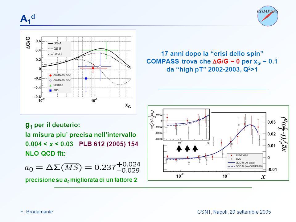 F. BradamanteCSN1, Napoli, 20 settembre 2005 g 1 per il deuterio: la misura piu' precisa nell'intervallo 0.004 < x < 0.03 PLB 612 (2005) 154 NLO QCD f