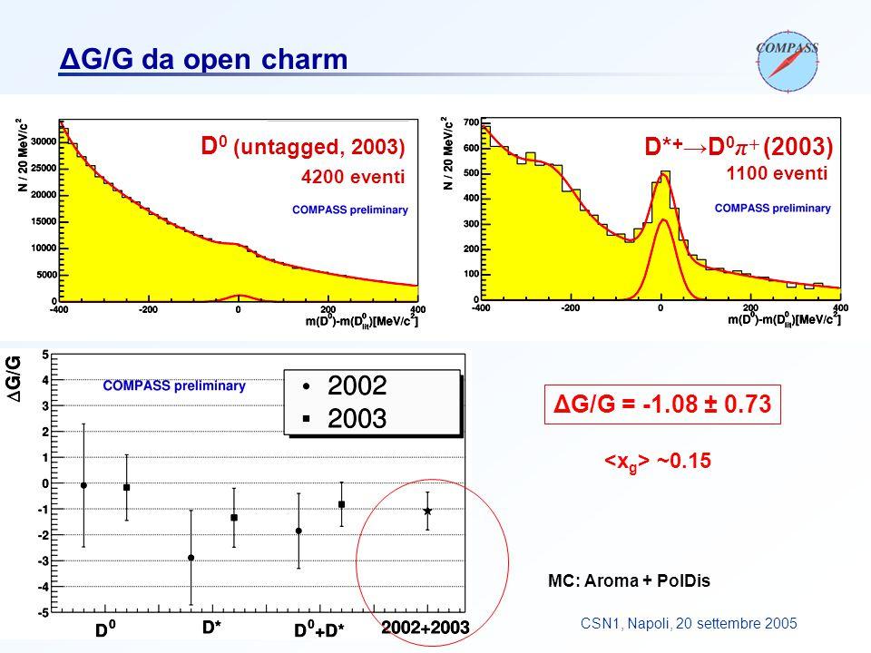 F. BradamanteCSN1, Napoli, 20 settembre 2005 ΔG/G da open charm MC: Aroma + PolDis ΔG/G = -1.08 ± 0.73 D 0 (untagged, 2003) 4200 eventi D* + →D 0 π +